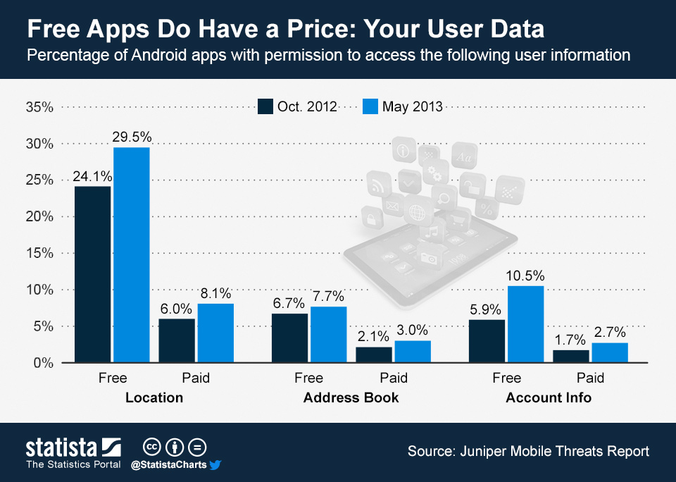 Chart showing a substantial proportion of free apps collect data such as location.