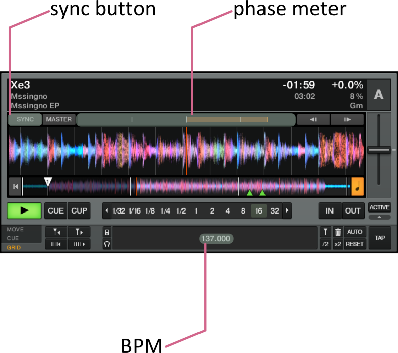 Traktor deck showing sync button, phase meter and grid options with a BPM counter.